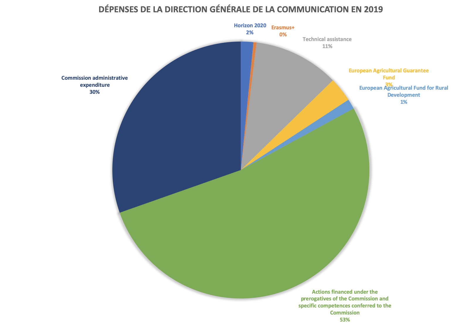 DG_COMM_2019_depenses_generales