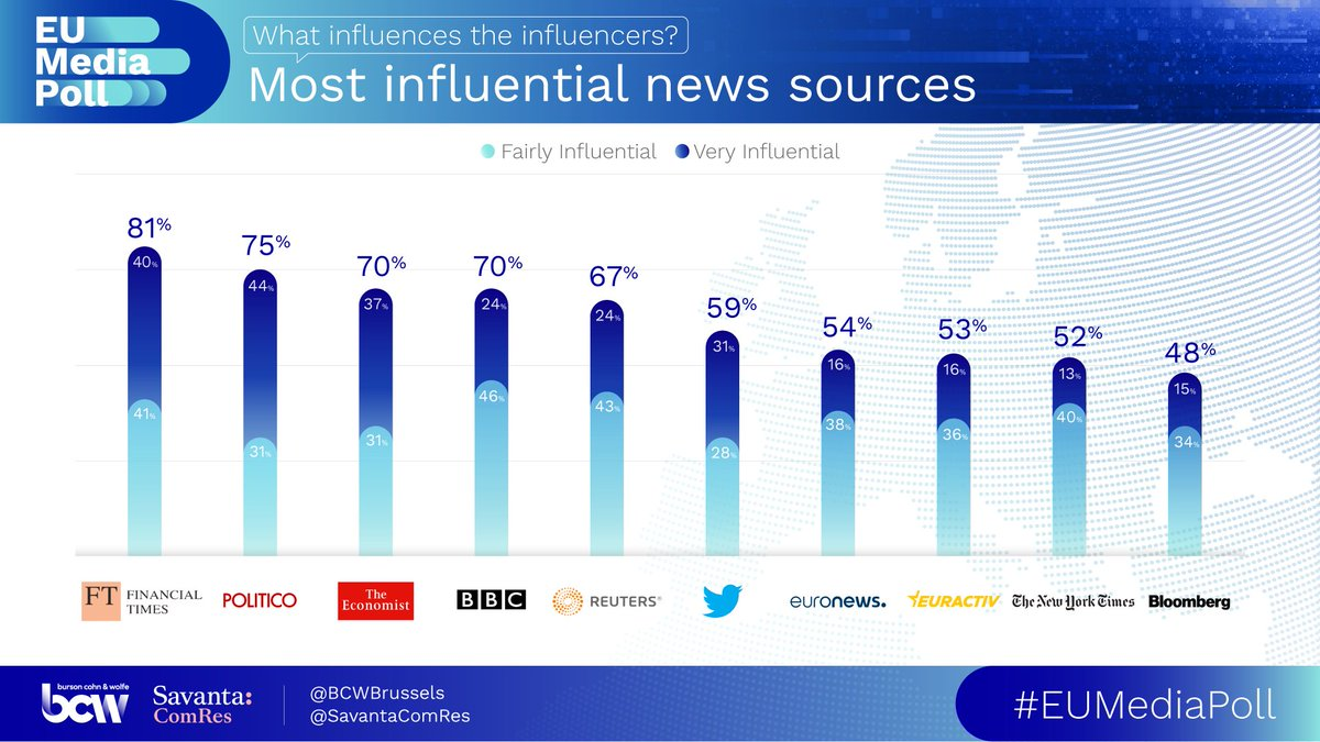 EUMediapoll2020_most_influential_news_sources