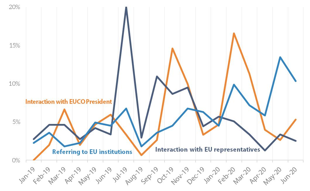 EU_Leaders_Tweets_Interactions