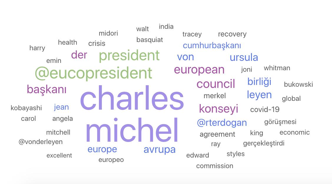 charles_michel_wordclouds