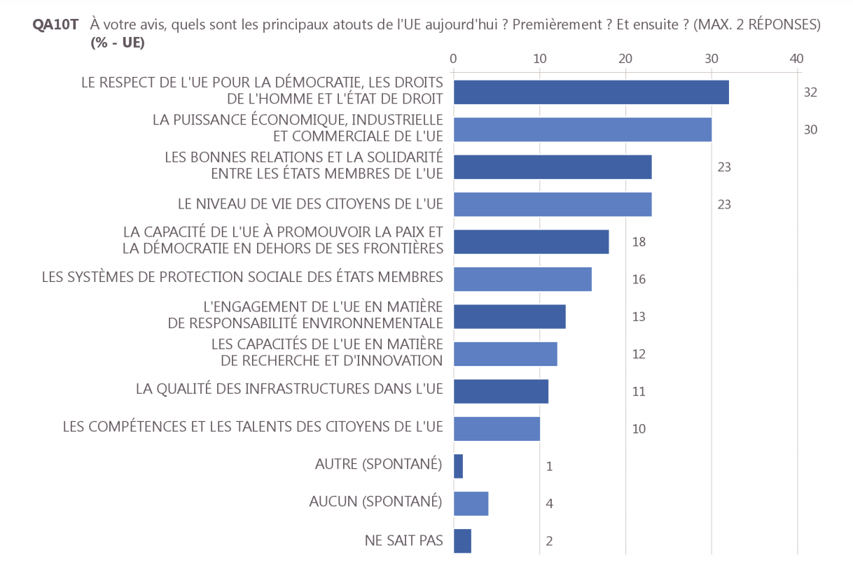 Eurobarometre500_atouts_UE