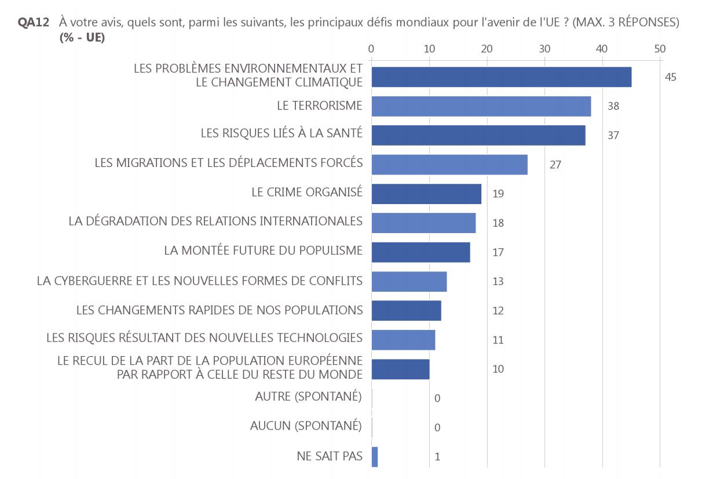Eurobarometre500_defis_UE