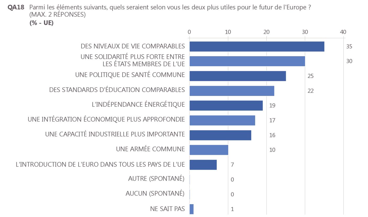 Eurobarometre500_futur_UE