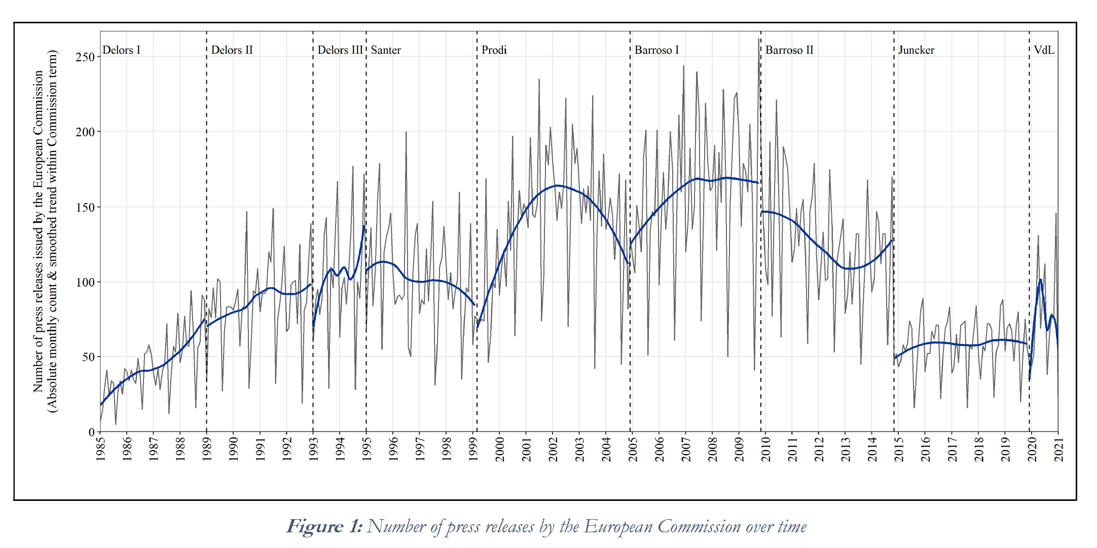 European_Commission_press_releases_over_time