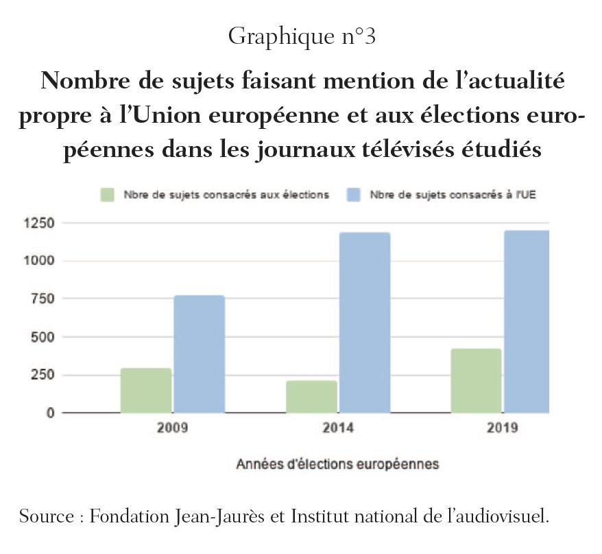 etude_sujets_mention_actu_UE_elections_europeennes_JT